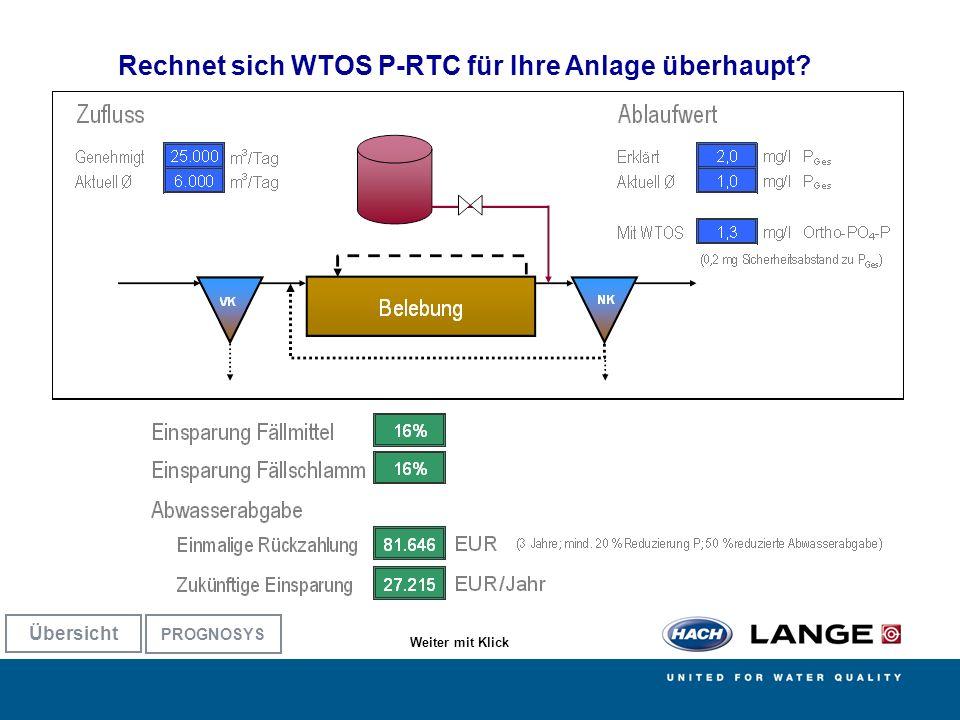 AMERICAN SIGMA BÜHLER MONTEC CONTRONIC HACH LANGE POLYMETRON RADIOMETER ANALYTICAL [mg/l] NO 3 -N O 2 NH 4 -N NO 3 -N: Unnötig hohe Konzentration NH 4 -N: Sehr niedrige Konzentration O 2 : Gleichmäßige Zeitsteuerung [mg/l] NO 3 -N O 2 NH 4 -N Mit Problemen besonders in Schwachlast-Phasen NO 3 -N: Keine Denitrifikation wegen O 2 -Überschuss NH 4 -N: Nitrifikation bei < 1 mg/l.