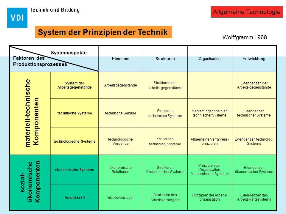 Technik und Bildung ElementeStrukturen Organisation Entwicklung System der Arbeitsgegenstände Arbeitsgegenstände Strukturen der Arbeits-gegenstände E-