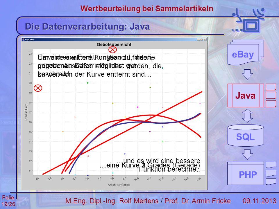 Folie19/2609.11.2013 Wertbeurteilung bei Sammelartikeln M.Eng. Dipl.-Ing. Rolf MertensProf. Dr. Armin Fricke M.Eng. Dipl.-Ing. Rolf Mertens / Prof. Dr