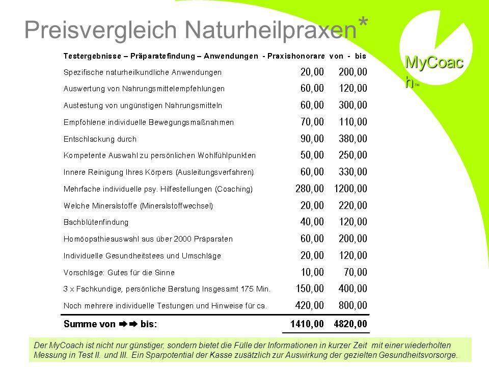 Preisvergleich Naturheilpraxen * Der MyCoach ist nicht nur günstiger, sondern bietet die Fülle der Informationen in kurzer Zeit mit einer wiederholten Messung in Test II.