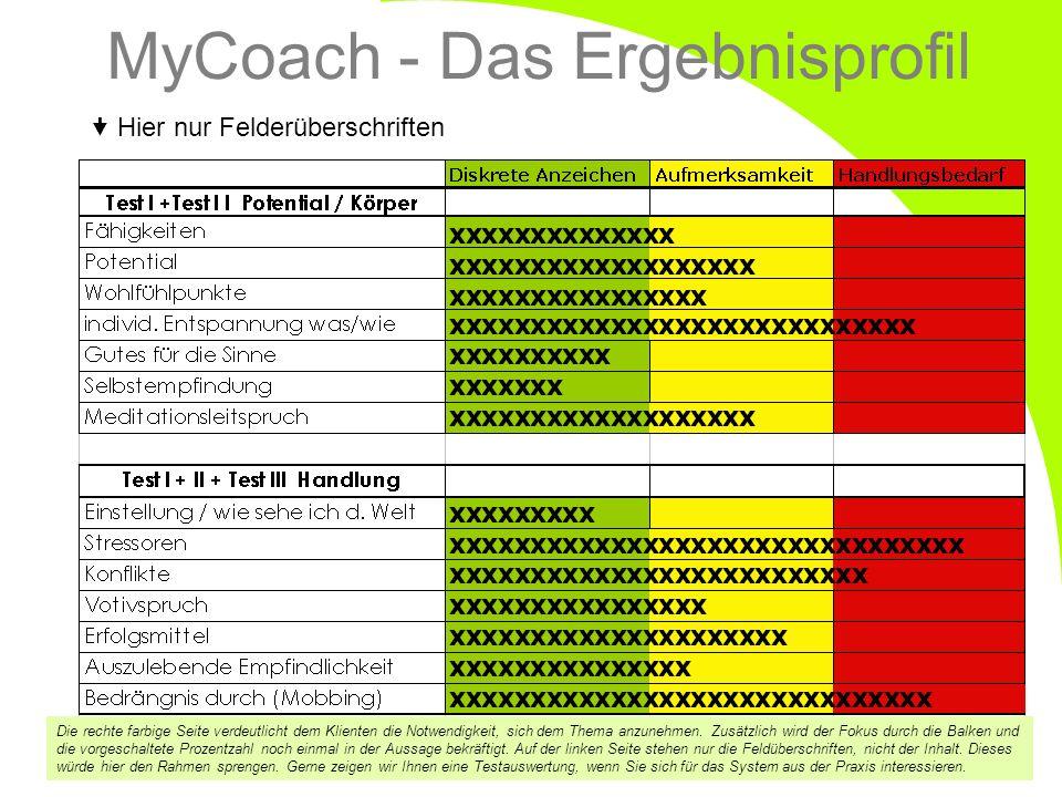 MyCoach - Das Ergebnisprofil Die rechte farbige Seite verdeutlicht dem Klienten die Notwendigkeit, sich dem Thema anzunehmen. Zusätzlich wird der Foku