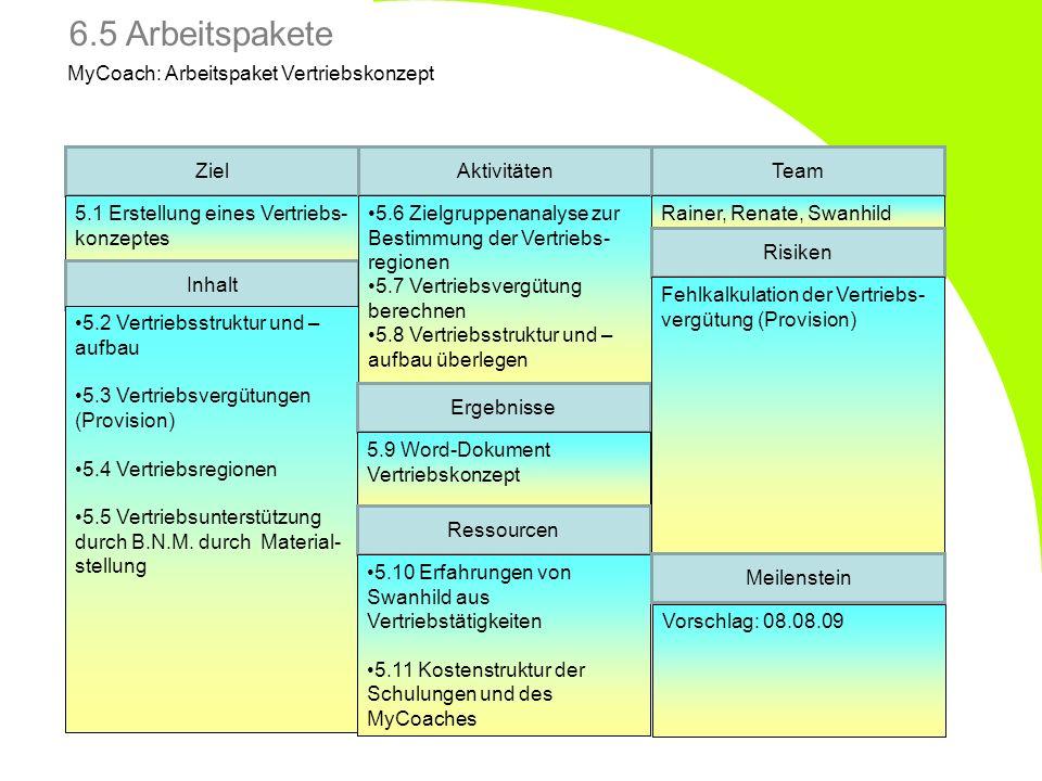 MyCoach: Arbeitspaket Vertriebskonzept Ziel 5.1 Erstellung eines Vertriebs- konzeptes Inhalt 5.2 Vertriebsstruktur und – aufbau 5.3 Vertriebsvergütung