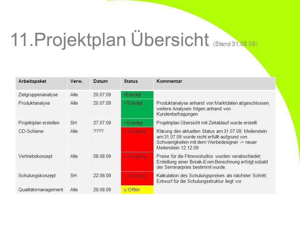 11.Projektplan Übersicht (Stand 31.08.09) ArbeitspaketVerw.DatumStatusKommentar ZielgruppenanalyseAlle20.07.09 Erledigt ProduktanalyseAlle20.07.09 Erl