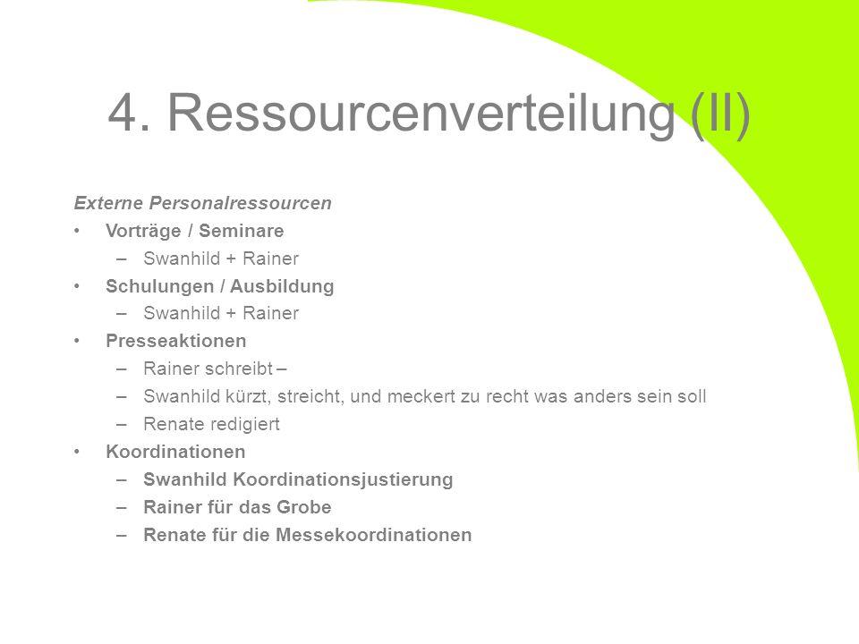 4. Ressourcenverteilung (II) Externe Personalressourcen Vorträge / Seminare –Swanhild + Rainer Schulungen / Ausbildung –Swanhild + Rainer Presseaktion