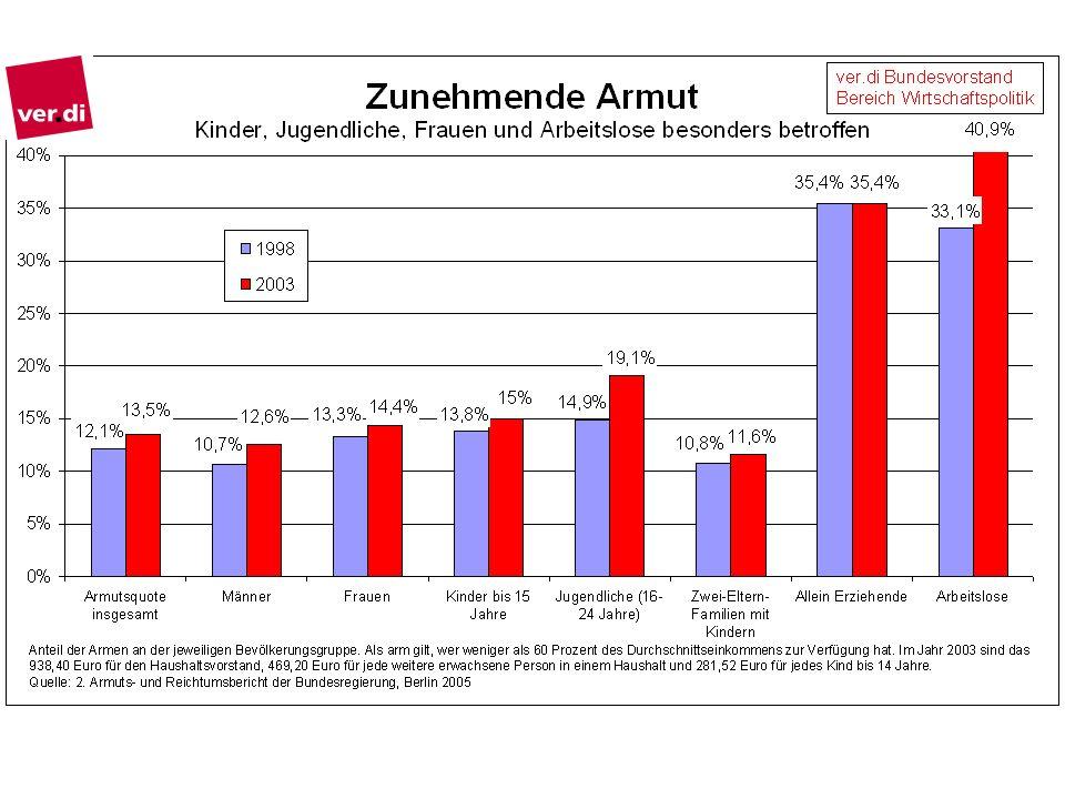 Die reichsten 0,5 Prozent der Deutschen besitzen ein Viertel des gesamten Geldvermögens.