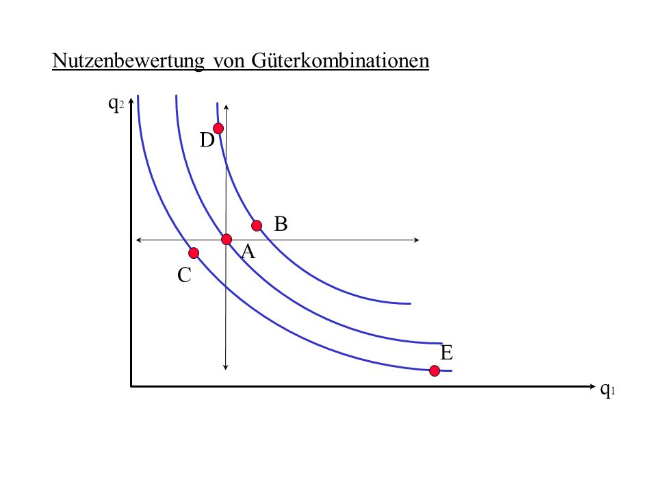 Kreuzpreis-Nachfragefunktion Nachfrage, 3.