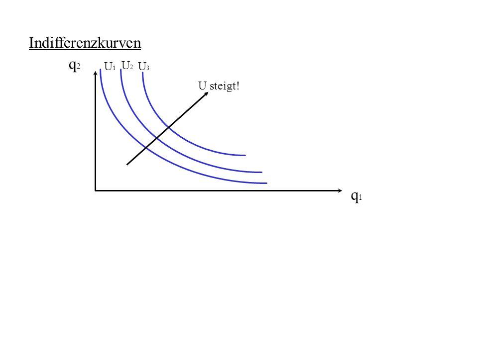 Einkommens- und Substitutionseffekt: q1q1 q2q2 U1U1 B1B1 Einkommenseffekt (EE) q1q1 * B2B2 q1q1 * Senkung des Ein- kommens U2U2 q1q1 * EE B1B1