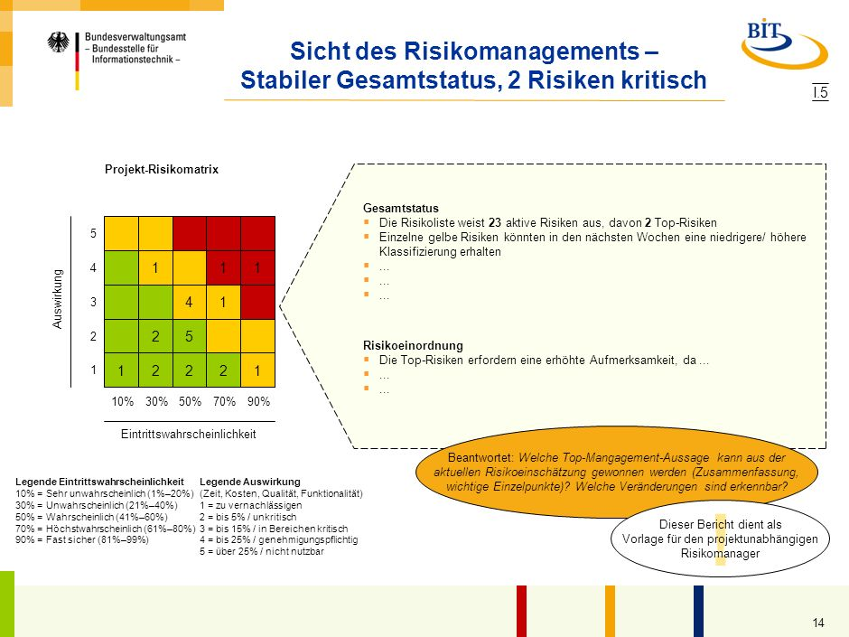 13 Framework zu Problemdarstellung: Entscheidungsvorlage ….... Empfehlung.... … … Beantwortet: Warum ist diese Entscheidung heute nötig? Beantwortet:
