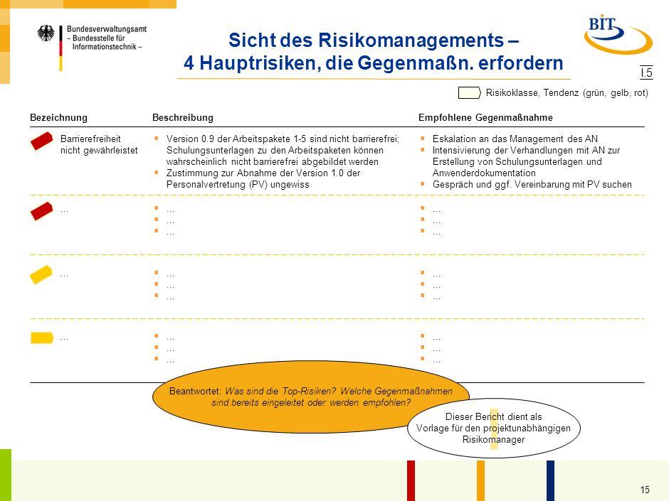 14 Sicht des Risikomanagements – Stabiler Gesamtstatus, 2 Risiken kritisch Gesamtstatus Die Risikoliste weist 23 aktive Risiken aus, davon 2 Top-Risik