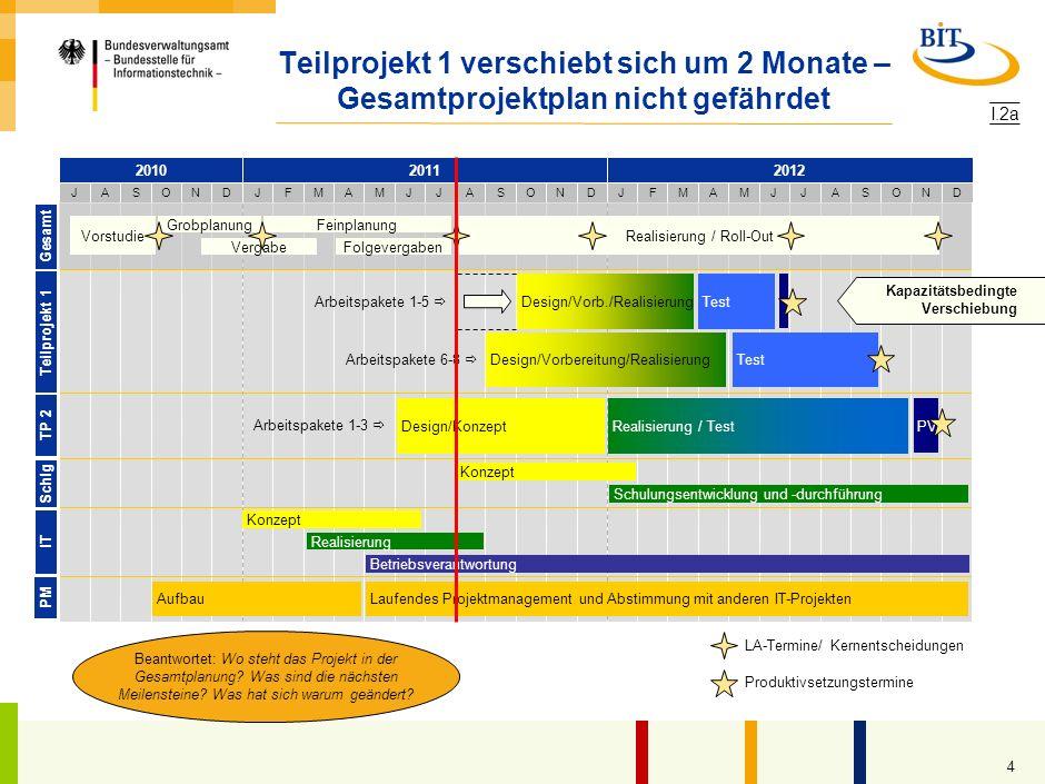 3 Ziele und Entscheidungsbedarfe heute Letzter (U-)LA 16. Januar 2011 (U-)LA heute Nächster (U-)LA 14. Dezember 2011 Updates Beschluss von CR 2/2010 G