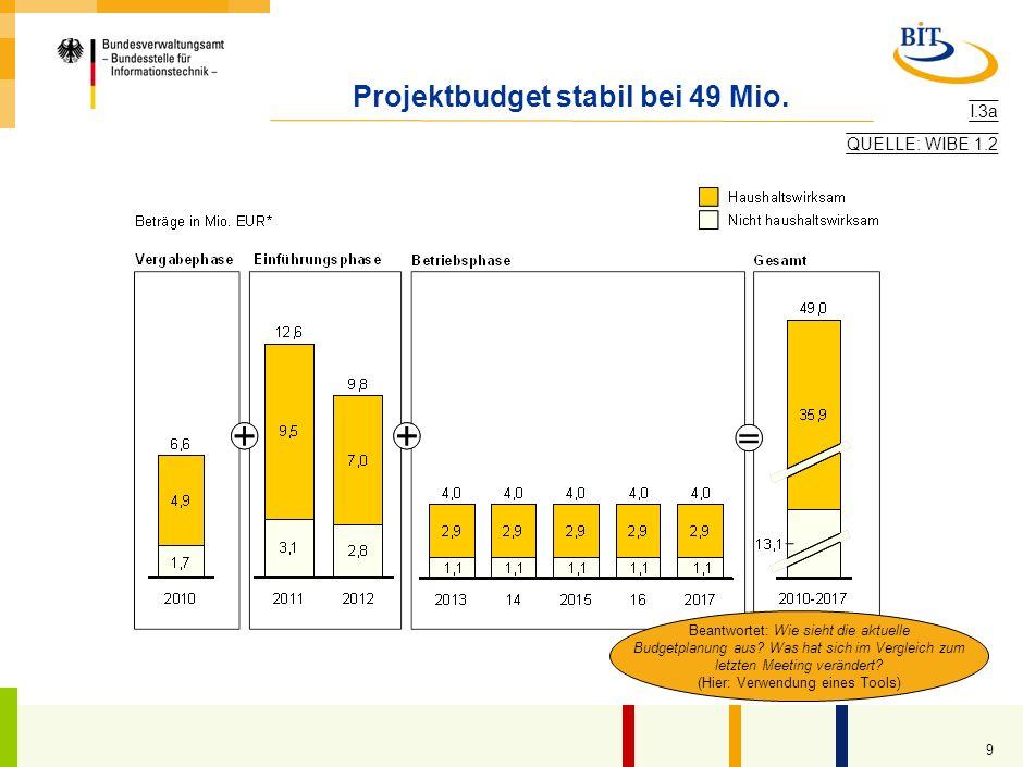 8 Projektcontrolling: Erhöhte Personalaufwände in TP 2 ausgeschöpft 1.200.000 1.000.000 120% 80% Ist % Gesamt Gesamt Gesamtprojektkosten in EUR (07/20