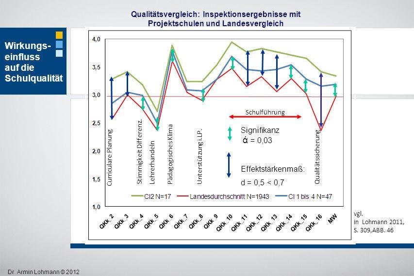 Dr. Armin Lohmann © 2012 Qualitätsvergleich: Inspektionsergebnisse mit Projektschulen und Landesvergleich Wirkungs- einfluss auf die Schulqualität vgl
