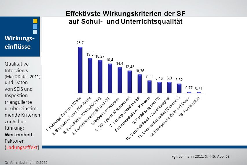 Dr. Armin Lohmann © 2012 Wirkungs- einflüsse vgl. Lohmann 2011, S. 446, Abb. 68 Qualitative Interviews (MaxQData - 2011) und Daten von SEIS und Inspek