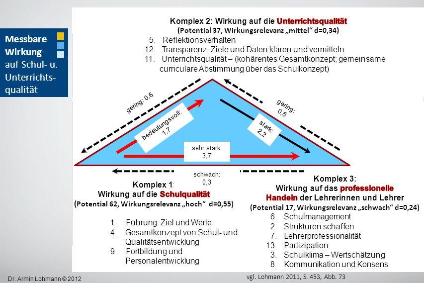 Dr. Armin Lohmann © 2012 sehr stark: 3,7 gering: 0,6 gering: 0,5 schwach: 0,3 bedeutungsvoll: 1,7 stark: 2,2 Messbare Wirkung auf Schul- u. Unterricht