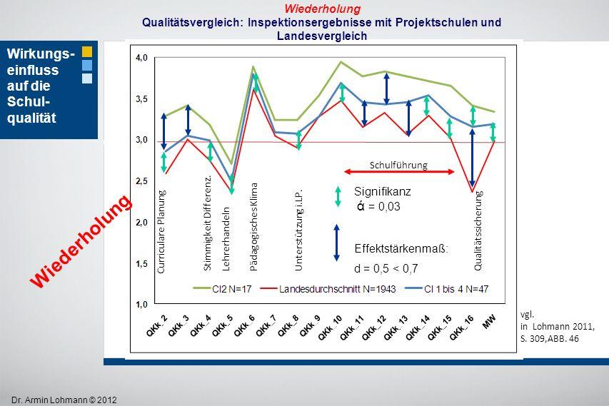 Dr. Armin Lohmann © 2012 Wiederholung Qualitätsvergleich: Inspektionsergebnisse mit Projektschulen und Landesvergleich Wirkungs- einfluss auf die Schu