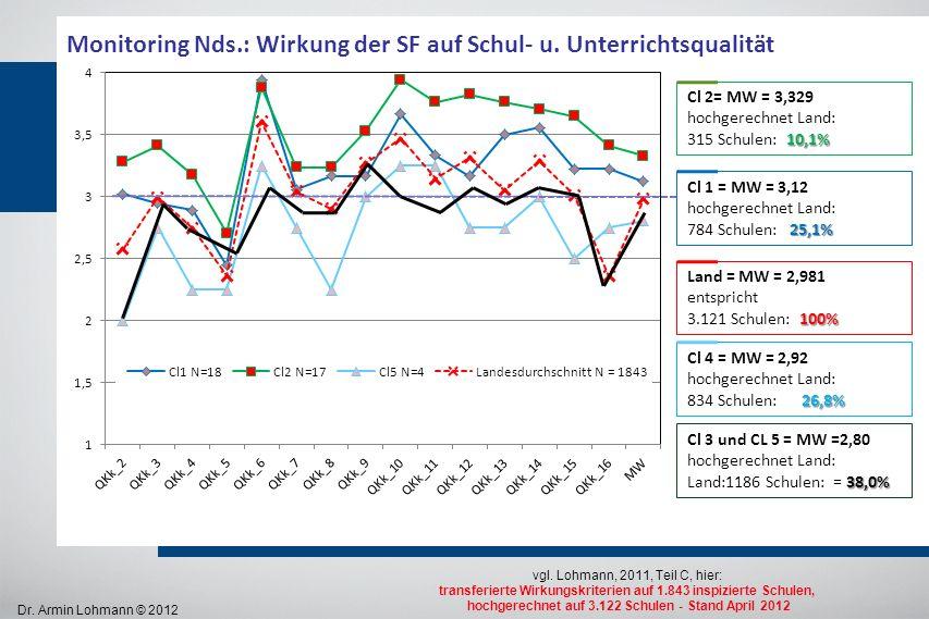 Dr. Armin Lohmann © 2012 Monitoring Nds.: Wirkung der SF auf Schul- u. Unterrichtsqualität vgl. Lohmann, 2011, Teil C, hier: transferierte Wirkungskri