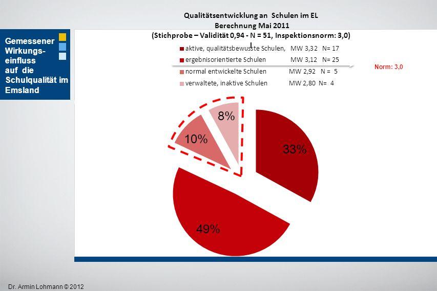 Dr. Armin Lohmann © 2012 Gemessener Wirkungs- einfluss auf die Schulqualität im Emsland