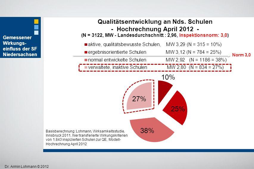 Dr. Armin Lohmann © 2012 Basisberechnung: Lohmann, Wirksamkeitsstudie, Innsbruck 2011, hier transferierte Wirkungskriterien von 1.843 inspizierten Sch