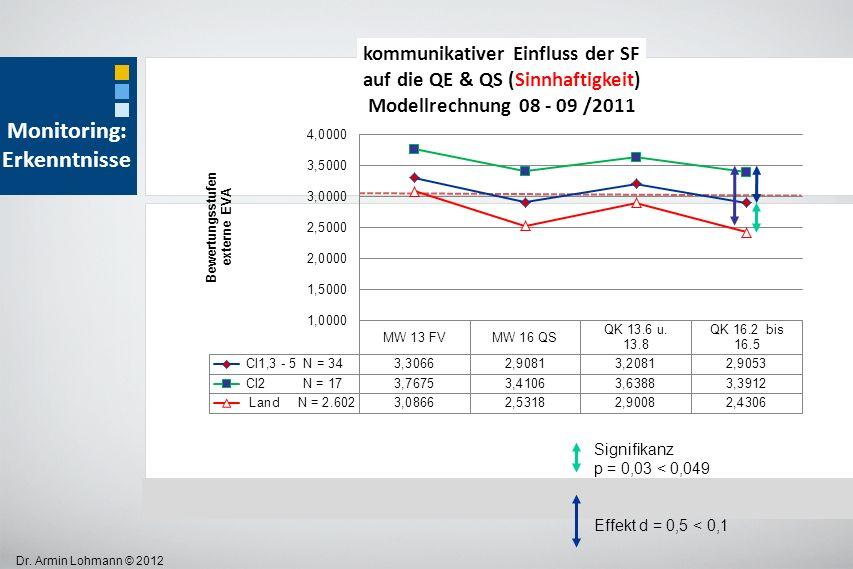 Dr. Armin Lohmann © 2012 Signifikanz p = 0,03 < 0,049 Effekt d = 0,5 < 0,1 Monitoring: Erkenntnisse