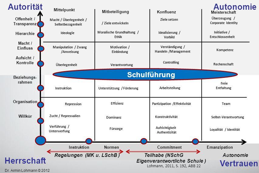 Dr. Armin Lohmann © 2012 Autorität Offenheit / Transparenz Hierarchie Macht / Einfluss Aufsicht / Kontrolle Beziehungs- rahmen Organisation Willkür He