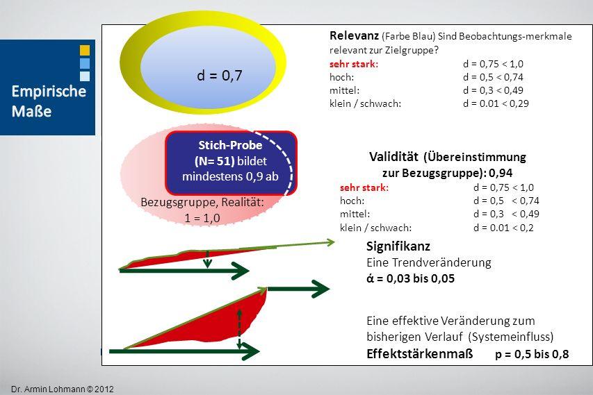 Dr. Armin Lohmann © 2012 Bezugsgruppe, Realität: 1 = 1,0 Validität (Übereinstimmung zur Bezugsgruppe): 0,94 sehr stark: d = 0,75 < 1,0 hoch: d = 0,5 <