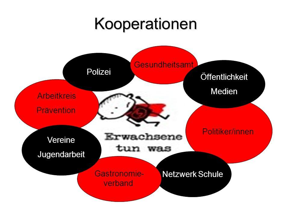 Politiker/innen Netzwerk Schule Arbeitkreis Prävention Polizei Gesundheitsamt Gastronomie- verband Kooperationen Öffentlichkeit Medien Vereine Jugenda