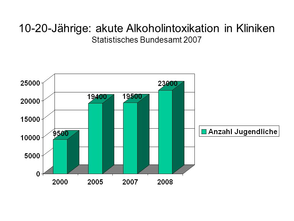 10-20-Jährige: akute Alkoholintoxikation in Kliniken Statistisches Bundesamt 2007