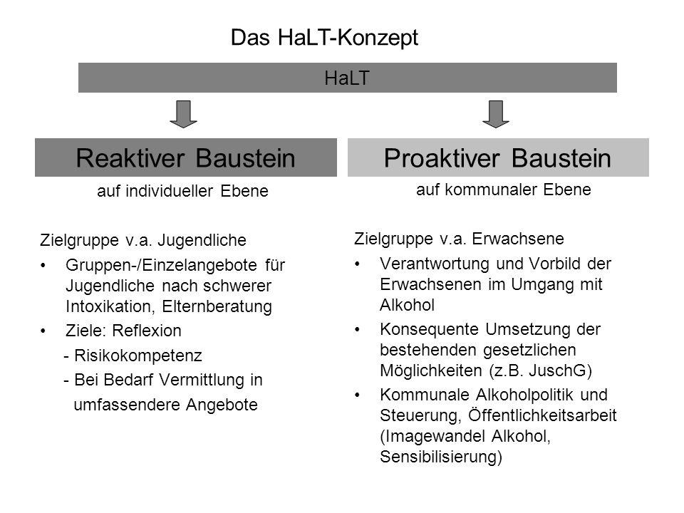 Das HaLT-Konzept auf individueller Ebene Zielgruppe v.a. Jugendliche Gruppen-/Einzelangebote für Jugendliche nach schwerer Intoxikation, Elternberatun