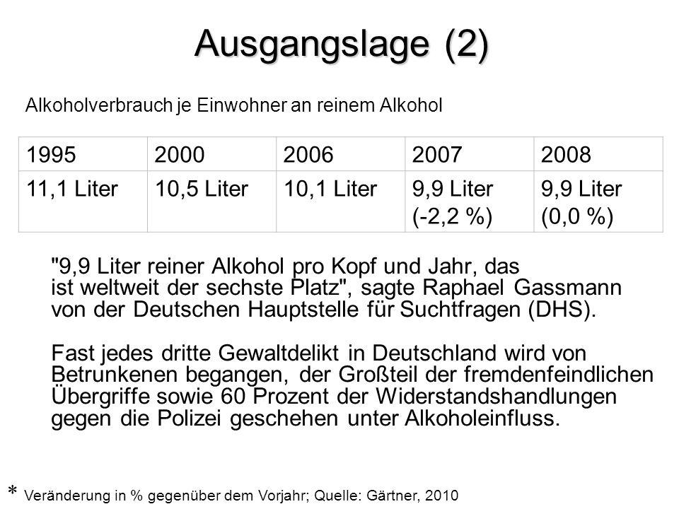 Ausgangslage (3) Raucht und trinkt sich die Jugend regelmäßig in die Bewusstlosigkeit.