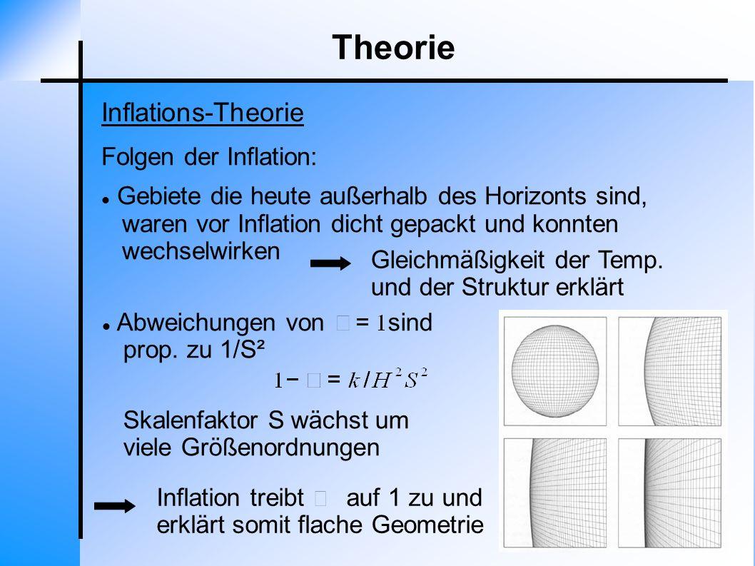 Theorie Inflations-Theorie Folgen der Inflation: Gebiete die heute außerhalb des Horizonts sind, waren vor Inflation dicht gepackt und konnten wechsel