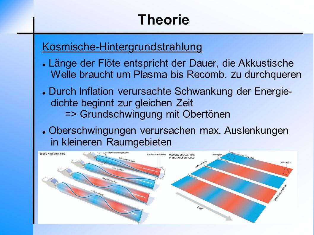 Theorie Kosmische-Hintergrundstrahlung Länge der Flöte entspricht der Dauer, die Akkustische Welle braucht um Plasma bis Recomb. zu durchqueren Durch