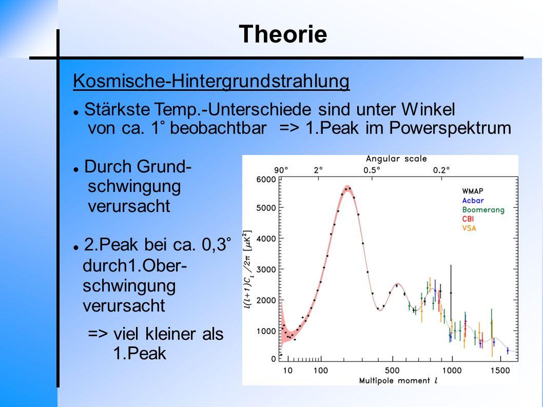 Theorie Kosmische-Hintergrundstrahlung Stärkste Temp.-Unterschiede sind unter Winkel von ca. 1° beobachtbar => 1.Peak im Powerspektrum Durch Grund- sc