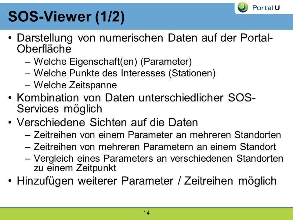 14 SOS-Viewer (1/2) Darstellung von numerischen Daten auf der Portal- Oberfläche –Welche Eigenschaft(en) (Parameter) –Welche Punkte des Interesses (St