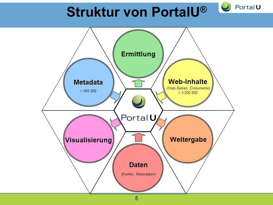 5 Weitergabe Visualisierung Ermittlung Daten (Karten, Messdaten) Metadata > 500.000 Web-Inhalte (Web-Seiten, Dokumente) > 3.000.000 Struktur von Porta