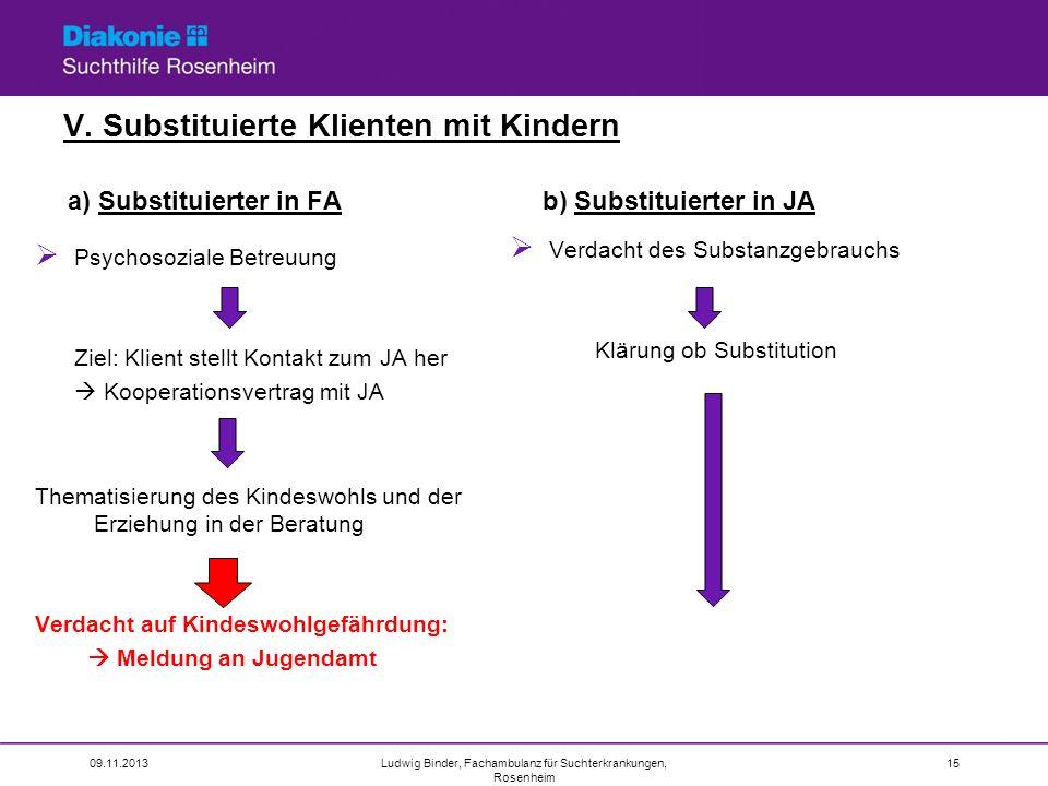V. Substituierte Klienten mit Kindern a) Substituierter in FA Psychosoziale Betreuung Ziel: Klient stellt Kontakt zum JA her Kooperationsvertrag mit J
