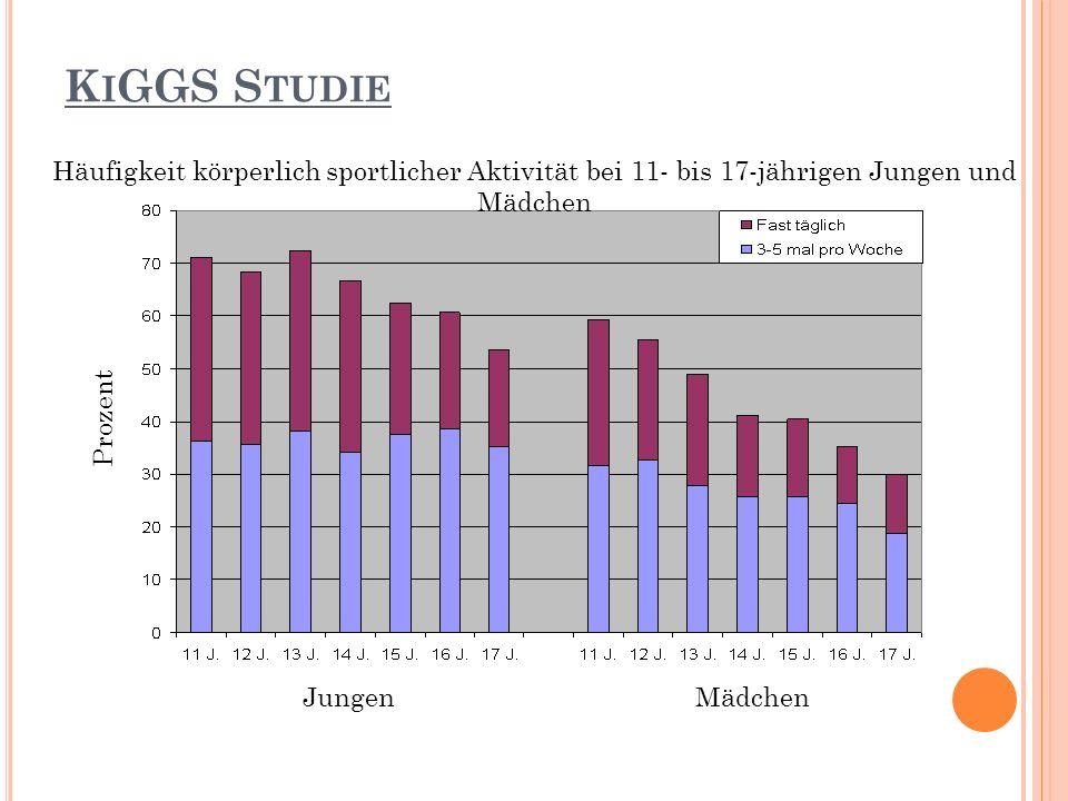 K I GGS S TUDIE Jungen Mädchen Prozent Häufigkeit körperlich sportlicher Aktivität bei 11- bis 17-jährigen Jungen und Mädchen