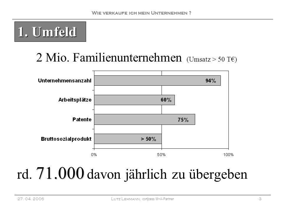 2 Mio. Familienunternehmen (Umsatz > 50 T) 71.000 rd. 71.000 davon jährlich zu übergeben 27. 04. 2006Lutz Lehmann, con|cess M+A-Partner 3 1. Umfeld