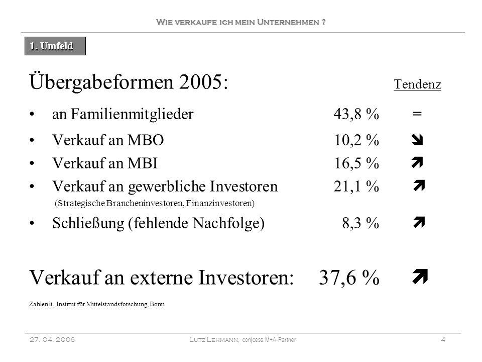 Übergabeformen 2005: Tendenz an Familienmitglieder43,8 %= Verkauf an MBO10,2 % Verkauf an MBI16,5 % Verkauf an gewerbliche Investoren21,1 % (Strategis