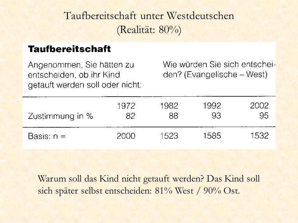 Taufbereitschaft unter Westdeutschen (Realität: 80%) Warum soll das Kind nicht getauft werden? Das Kind soll sich später selbst entscheiden: 81% West