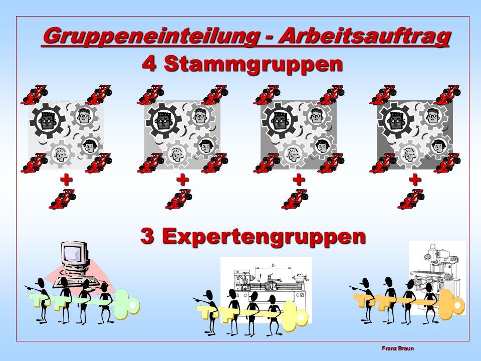 Franz Braun Franz Braun Gruppeneinteilung - Arbeitsauftrag 4 Stammgruppen 3 Expertengruppen ++++