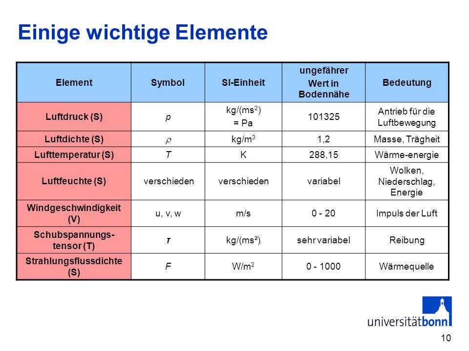 10 Einige wichtige Elemente ElementSymbolSI-Einheit ungefährer Wert in Bodennähe Bedeutung Luftdruck (S)p kg/(ms 2 ) = Pa 101325 Antrieb für die Luftb