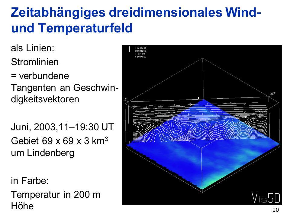 20 Zeitabhängiges dreidimensionales Wind- und Temperaturfeld als Linien: Stromlinien = verbundene Tangenten an Geschwin- digkeitsvektoren Juni, 2003,1
