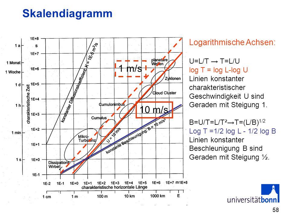 58 Skalendiagramm Logarithmische Achsen: U=L/T T=L/U log T = log L-log U Linien konstanter charakteristischer Geschwindigkeit U sind Geraden mit Steig