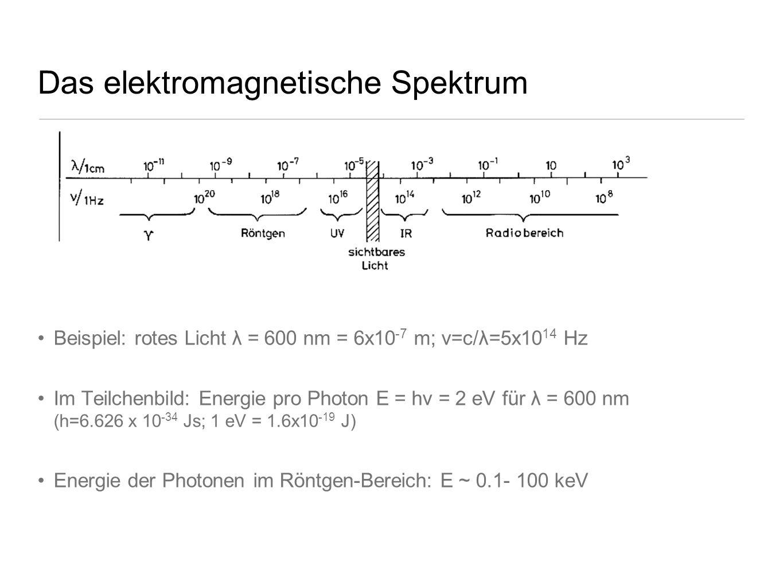 Das elektromagnetische Spektrum Beispiel: rotes Licht λ = 600 nm = 6x10 -7 m; ν=c/λ=5x10 14 Hz Im Teilchenbild: Energie pro Photon E = hν = 2 eV für λ