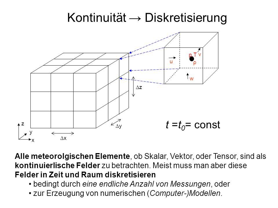 T(z=200m) South Beispiel: Schnitt durch ein zeitabhängiges dreidimensionales Wind- und Temperaturfeld Stromlinien Juni, 2003, 11 – 19:30 UTC Aufl.