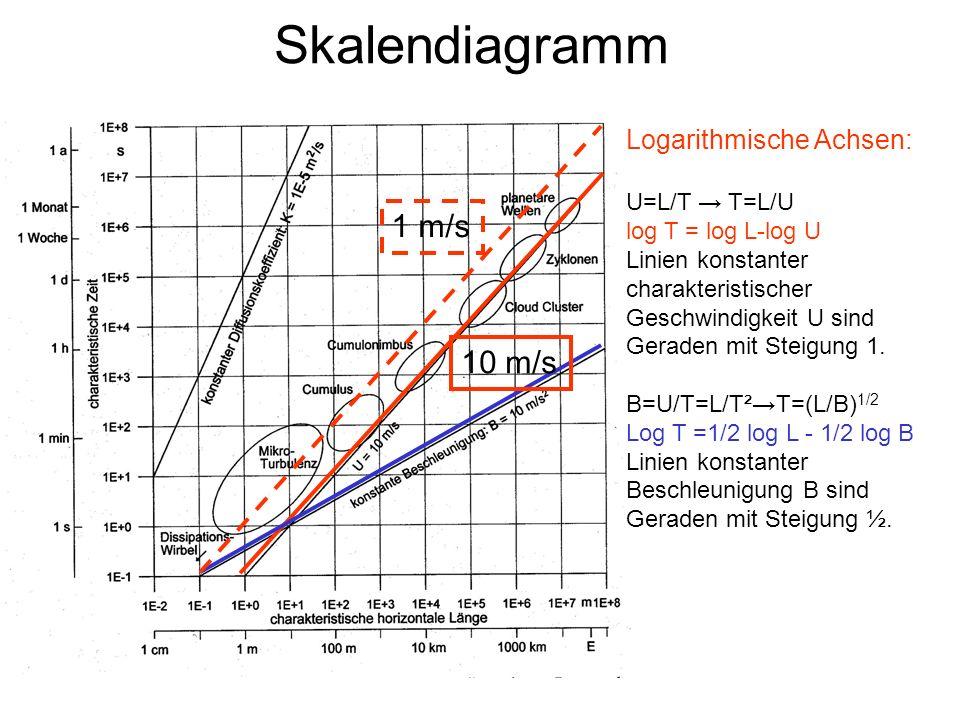 Übungen zu 1.5 bis 1.6 Analysiere die Abhängigkeiten in und zwischen den Grundgleichungen.