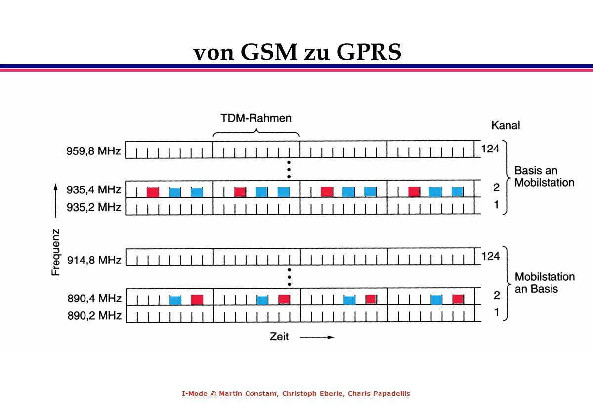I-Mode © Martin Constam, Christoph Eberle, Charis Papadellis von GSM zu GPRS