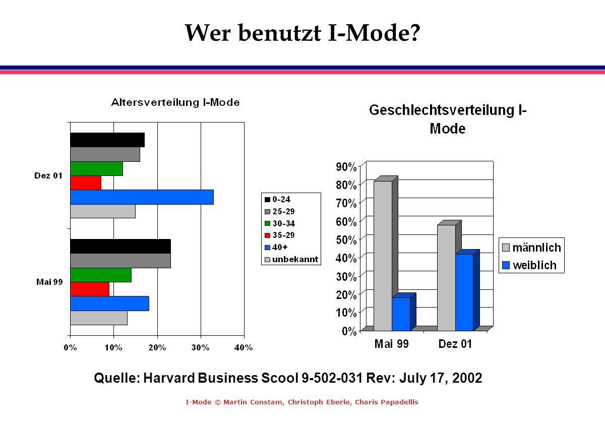 I-Mode © Martin Constam, Christoph Eberle, Charis Papadellis Wer benutzt I-Mode? Quelle: Harvard Business Scool 9-502-031 Rev: July 17, 2002