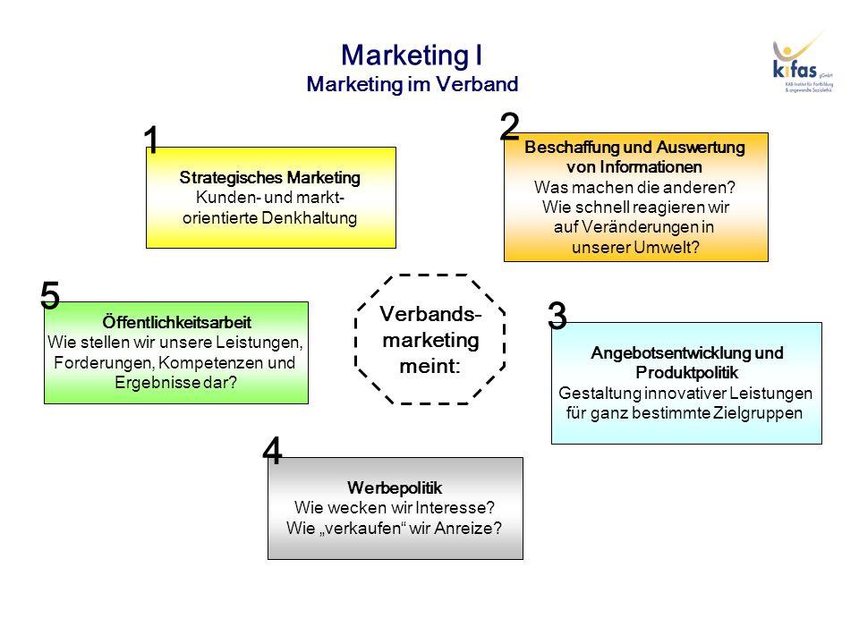 Marketing I Marketing im Verband Strategisches Marketing Kunden- und markt- orientierte Denkhaltung Öffentlichkeitsarbeit Wie stellen wir unsere Leist