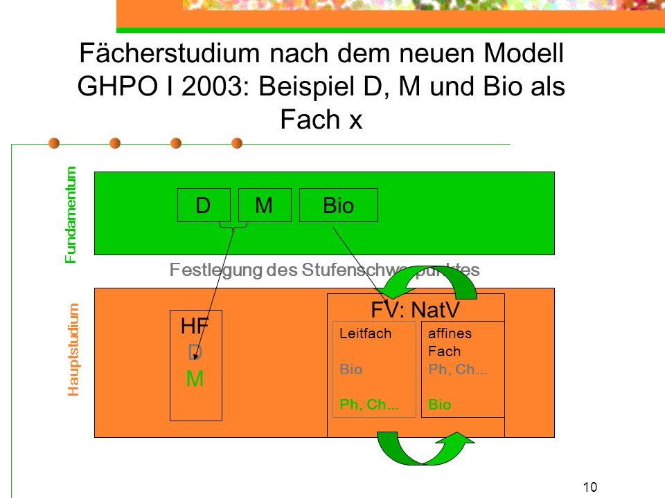 10 Fächerstudium nach dem neuen Modell GHPO I 2003: Beispiel D, M und Bio als Fach x Festlegung des Stufenschwerpunktes Fundamentum Hauptstudium HF D M FV: NatV DMBio affines Fach Ph, Ch...